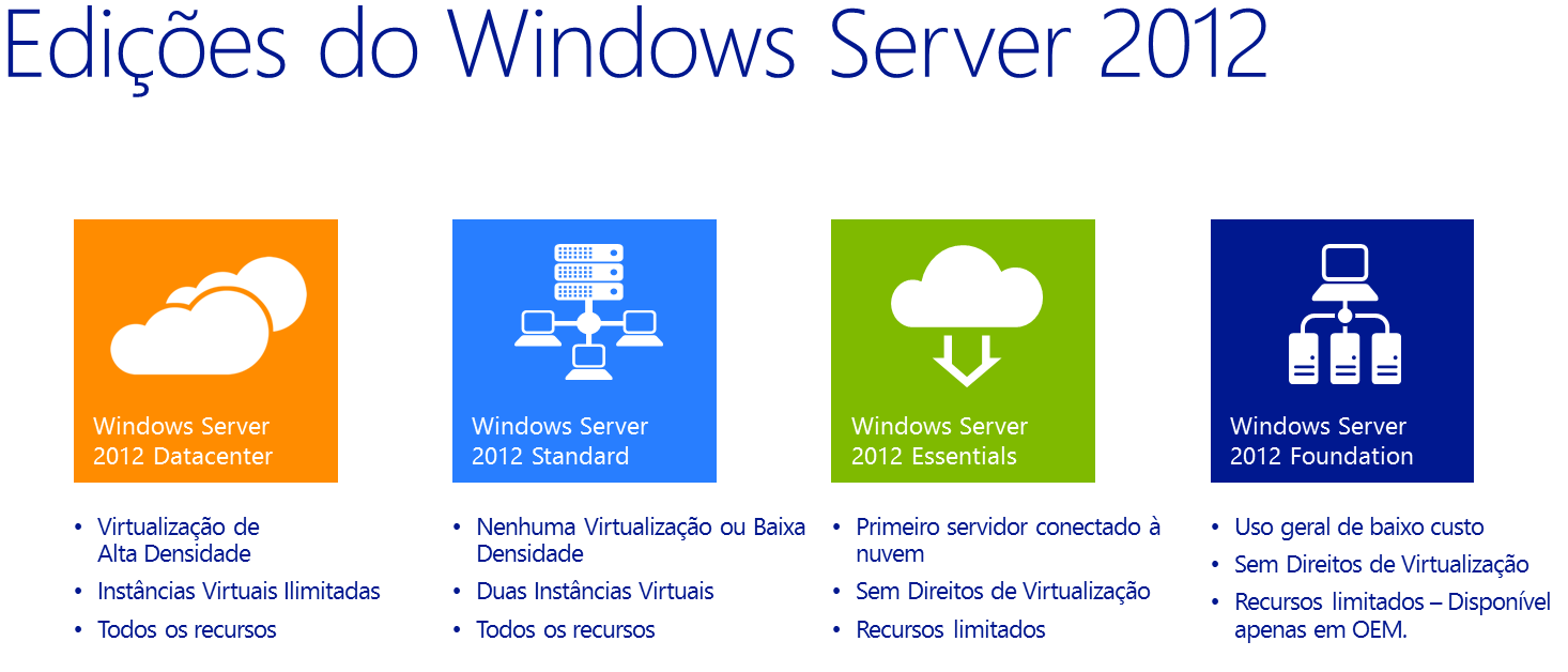 MicroSafe_Windows_Server_2012_Edicoes